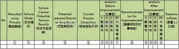 PFMEA_format
