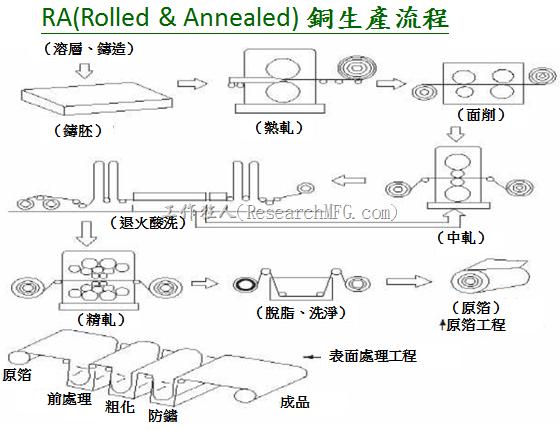 RA銅的生產流程