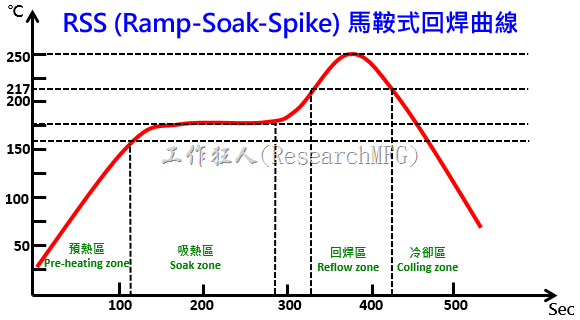 RSS (Ramp-Soak-Spike) 馬鞍式回焊曲線