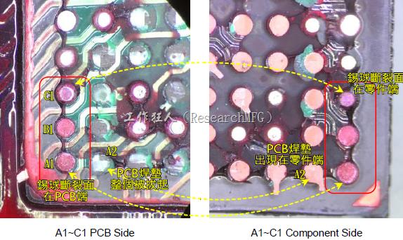 看左邊PCB端的圖,可以看到A1、B1錫球的直徑似乎與C1不一樣,C1感覺比較小,這是因為A1、B1錫球的斷裂面出現在PCB端,所以看到是PCB上焊墊/焊盤的直徑,而C1錫球的斷裂面則在零件端,所以其直徑比較小,一般來說同一顆BGA錫球,PCB上的焊墊會比零件上的焊墊來得大,其實如果仔細看PCB端C1的錫球,應該還是看得出來斷裂面下方還是有模糊的球體形狀,其大小應該等同於A1及B1,其此可以更加確定C1的斷裂面在零件端,因為錫球整個黏在PCB焊墊上。