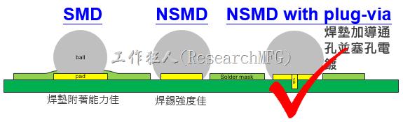 BGA封裝的【SMD(Solder Mask Defined)】與【NSMD(Non Solder Mask Defined)】焊墊設計對於焊錫能力有什麼影響?這兩種焊墊又對PCA的結合力有何影響?