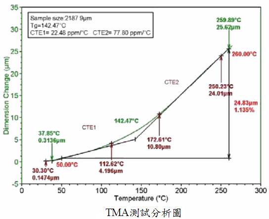 TMA測試分析圖_Tg_CTE1_CTE2