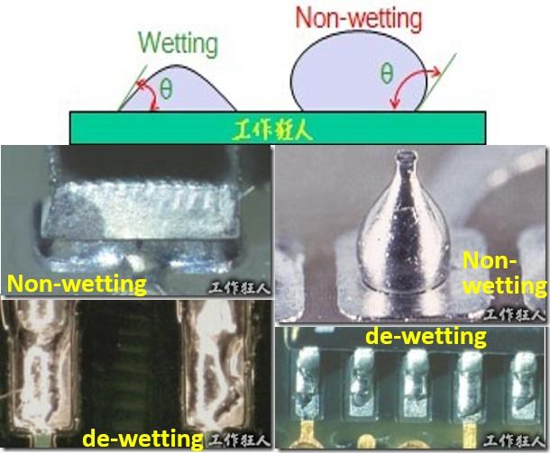 PCB及電子零件焊錫吃得好不好(潤濕、不潤濕、縮錫、退潤濕)的原理是什麼?