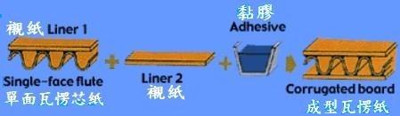 瓦楞紙的【含水率】量測方法 ,含水率會影響品質?