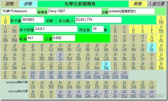 化學週期表