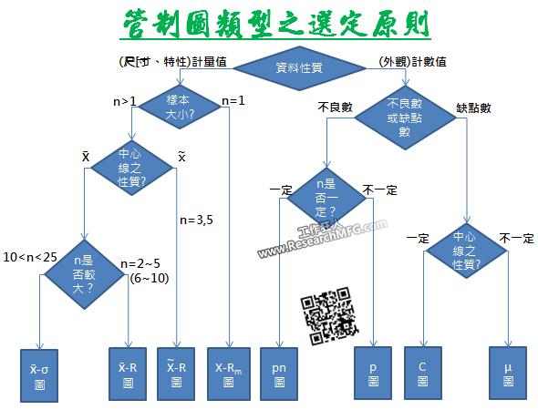 管制圖類型之選定原則