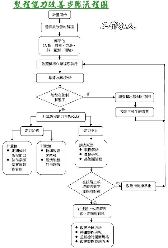 製程能力改善步驟流程圖
