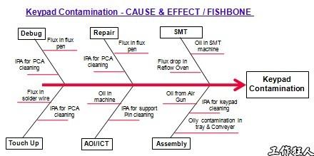 按鍵污染的要因分析圖(魚骨圖)