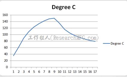 以Nippon Graphite為例,其鋒值溫度最少要有130°C,不可超過170°C。