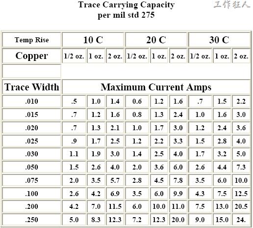 數據來源:MIL-STD-275 Printed Wiring for Electronic Equipment,線寬單位:Inch