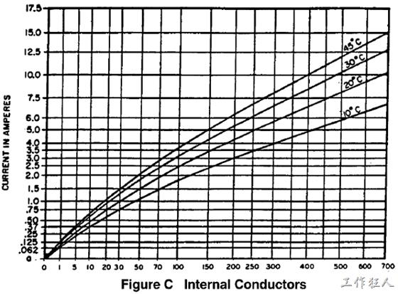 IPC-2111圖表6.4, Figure C Internal Conductors銅箔截面積、溫度、與最大電流載流能力的關係。