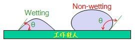 Solder_wetting&nonwetting