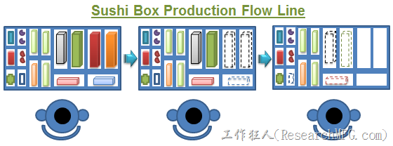Sushi-box-production-flow-line