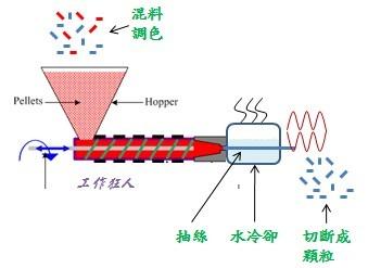 塑膠抽絲改性染色
