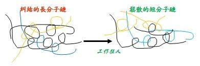 塑膠長短分子鏈