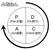 使用PDCA達成六個標準差(six sigma)