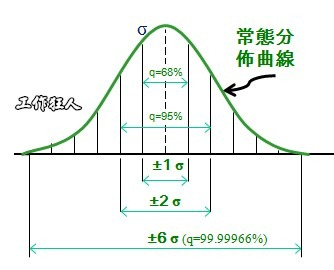 製程能力解析(Process Capability Analysis)