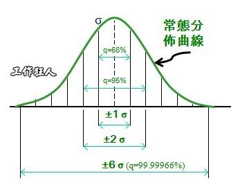 標準差與常態分佈的關係(six sigma)