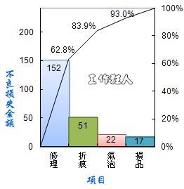 柏拉圖分析 (Pareto Chart)介紹