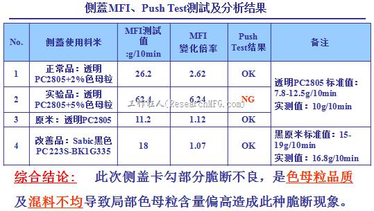 側蓋MFI+Push-Test測試及分析结果