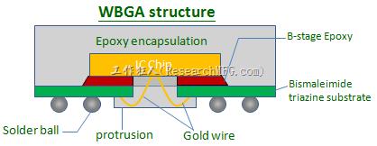 WBGA的IC封裝似乎較容易變形