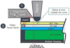 Touchpanel_specification