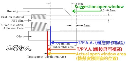 TouchPanel assembly structure(觸控螢幕可視區、作動區、開窗區建議圖)