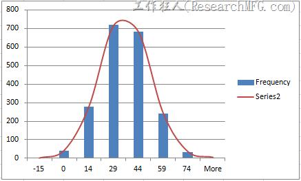 如何使用Excel2007建立常態分布曲線圖表