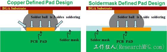 Cooper Defined vs. Solder Mask Defined pad design for BGA soldering strength