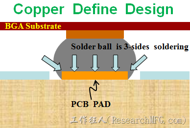 There are two kind of BGA land patterns design. One is Copper Defined pads design and also called as NSMD (Non-Solder Mask Defined) pads design. Refer to above picture show the solder mask open size is bigger than the copper pad size.