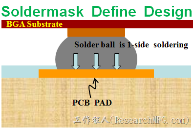 The another pad design is the SMD (Solder Mask Defined). The copper pad size is bigger than the solder mask open area. That means the solder mask cover upon the copper pad and the soldering pad size will be defined by the solder mask open dimension.