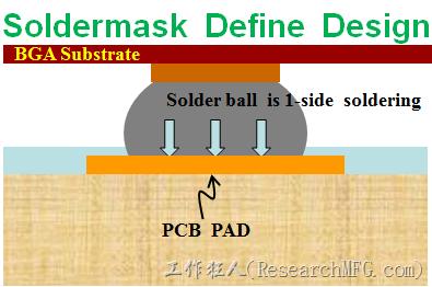 一般PCB的焊墊/焊盤(pad)有兩種設計,另一種焊墊的設計是將[solder mask](綠漆/綠油)覆蓋於銅箔上並露出沒有被mask的銅箔形成焊墊(pad),這種焊墊設計稱為【Solder-mask Defined Pad Design】。
