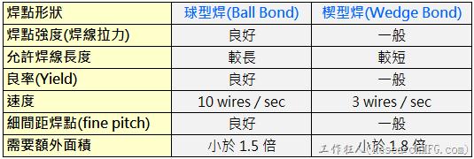 『球型焊(Ball Bond)』及『楔型焊(Wedge Bond)』的優缺點
