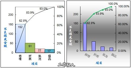 如何使用Excel2007製作柏拉圖(Pareto chart)