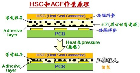 HSC和ACF作業原理
