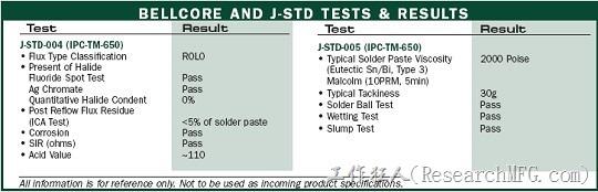 這裡是Indium 5.7LT 的58Bi/42Sn(鉍錫)低溫錫膏的特性表。