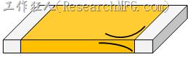 MLCC形狀如指甲狀或U型的裂紋。
