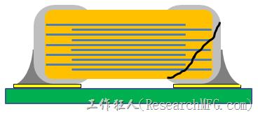 MLCC多層陶瓷電容破裂的可能原因