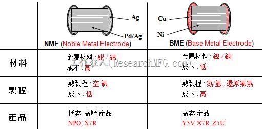 MLCC-BME及NME之製程技術