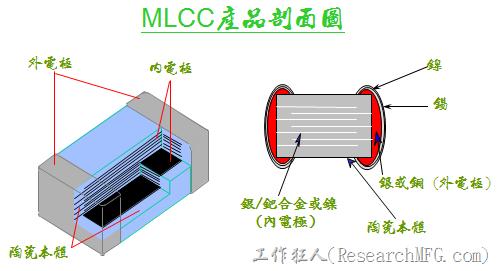 MLCC產品剖面圖。多層陶瓷電容的本體的介電陶瓷材料大多以「鈦酸鋇」,「 氧化鈦」…等 為主;內電極則以「銀/鈀」合金或「鎳」為主 (配合陶瓷材料);外電極則以「銀」或「銅」為主 (最外電鍍 鎳/錫 以利SMT 焊接) 。