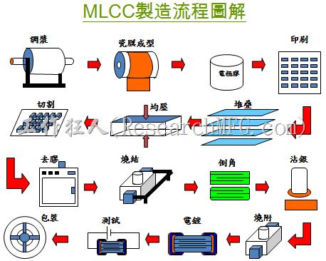 MLCC製造流程圖解