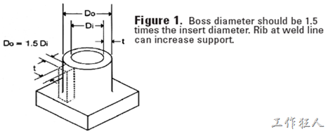 """根據埋入射出螺絲柱的設計規範(參考DUPONT文件『Molded-In Inserts: Precautions and Guidelines』),要求螺絲柱的外直徑大約落在埋植螺絲外徑的1.5倍就可以了,除非螺絲柱的外直徑大於12.9mm(0.5"""")才不需要遵守。"""