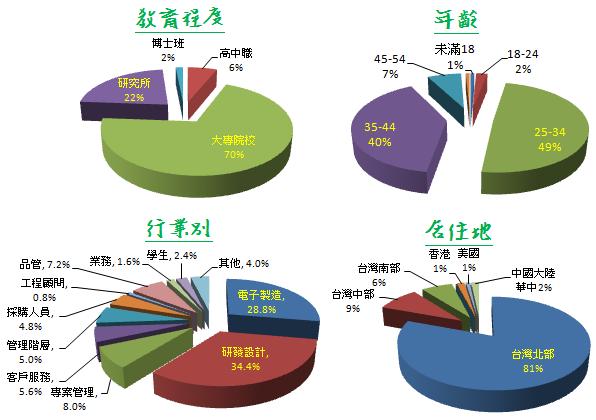 Researchmfg讀者-背景資料