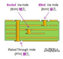 PCB_via_holes_type01