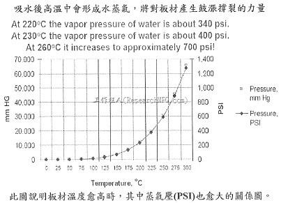 溫度與蒸氣壓的關係