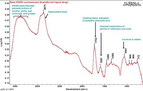 電路板沾污。FTIR,Fourier Transform InfRared spectroscopy, 傅立葉轉換紅外線光譜