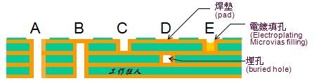 通孔在墊(vias-in-pad)的五種設計