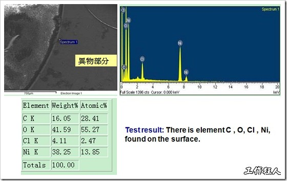 污染物的EDX分析結果。有C(碳)、O(氧)、Cl(氯)、Ni(鎳),沒有金(Au)的成份。其中C及O都有偏高的現象。