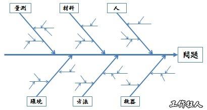 特性要因分析圖(Cause & effect Analysis)介紹