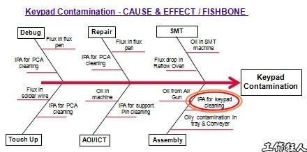 keypad-contamination-cause-analysis2